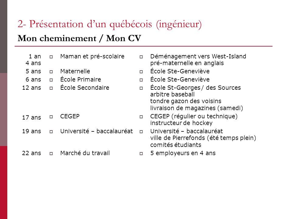2- Présentation dun québécois (ingénieur) Mon cheminement / Mon CV Maman et pré-scolaire Maternelle École Primaire École Secondaire CEGEP Université –