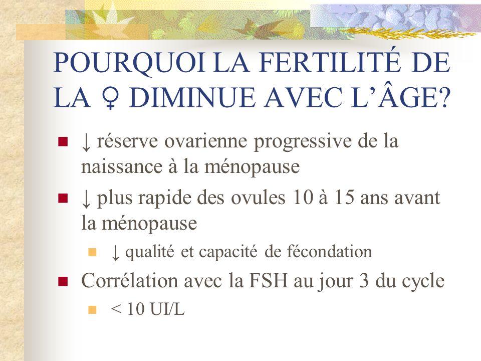 POURQUOI LA FERTILITÉ DE LA DIMINUE AVEC LÂGE? réserve ovarienne progressive de la naissance à la ménopause plus rapide des ovules 10 à 15 ans avant l