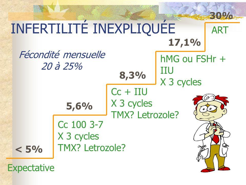 Expectative Cc 100 3-7 X 3 cycles TMX? Letrozole? < 5% 5,6% Cc + IIU X 3 cycles TMX? Letrozole? 8,3% hMG ou FSHr + IIU X 3 cycles 17,1% ART 30% Fécond