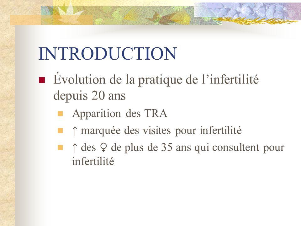 INTRODUCTION Évolution de la pratique de linfertilité depuis 20 ans Apparition des TRA marquée des visites pour infertilité des de plus de 35 ans qui