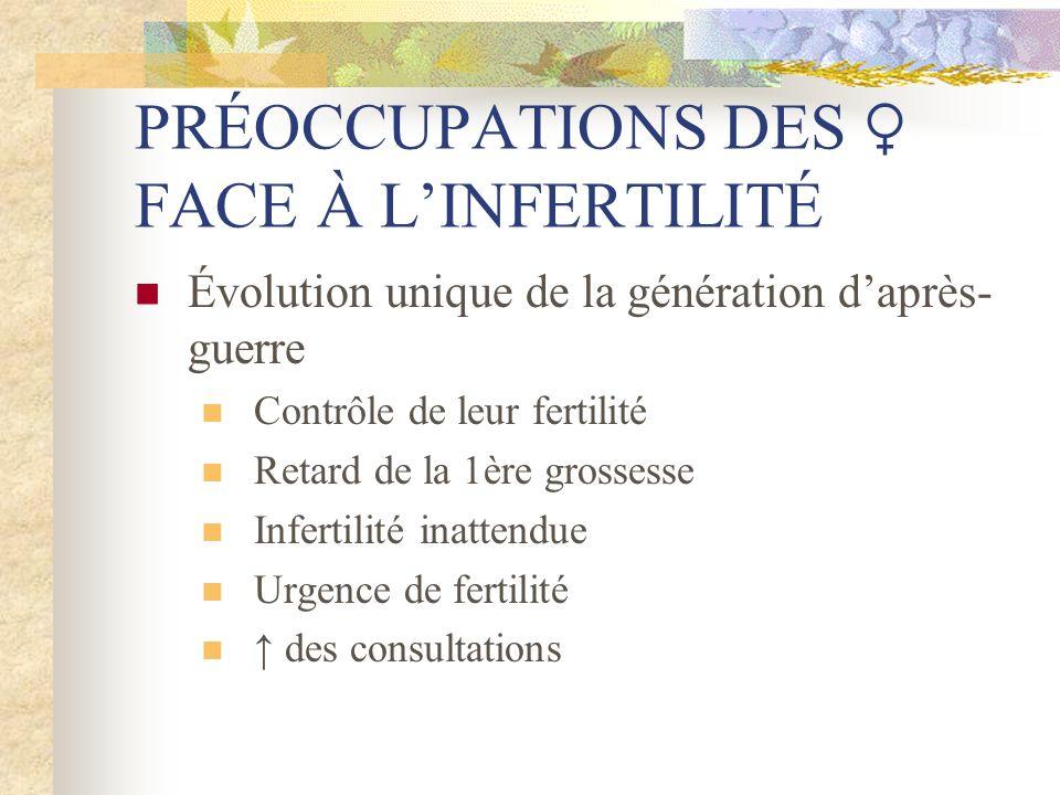PRÉOCCUPATIONS DES FACE À LINFERTILITÉ Évolution unique de la génération daprès- guerre Contrôle de leur fertilité Retard de la 1ère grossesse Inferti