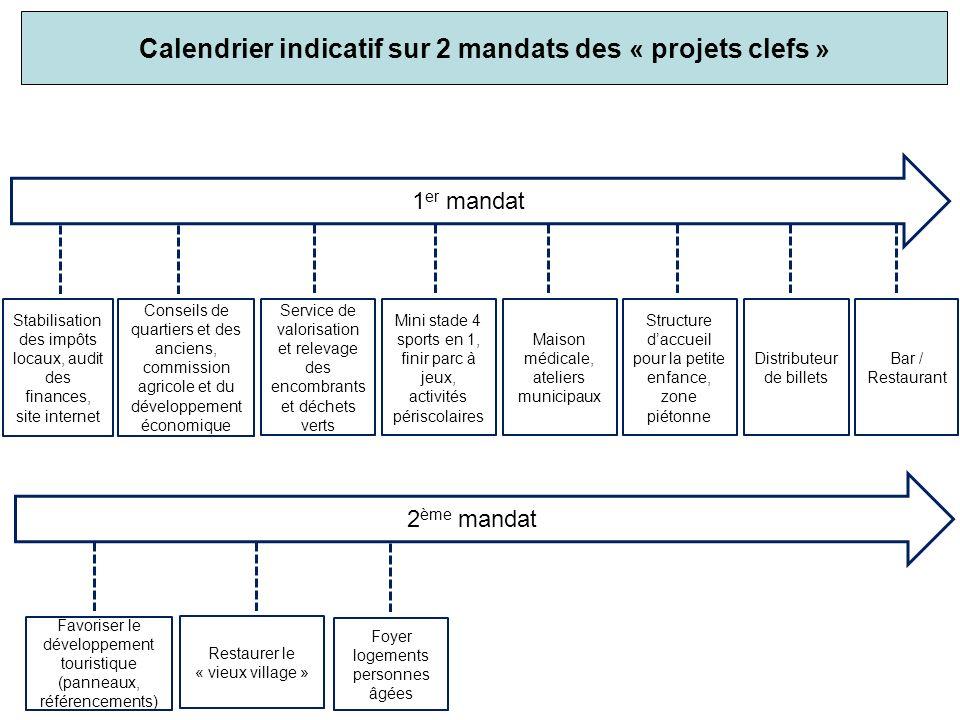 1 er mandat 2 ème mandat Calendrier indicatif sur 2 mandats des « projets clefs » Stabilisation des impôts locaux, audit des finances, site internet M