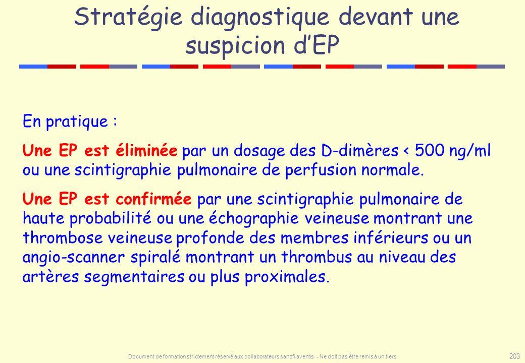 Document de formation strictement réservé aux collaborateurs sanofi aventis - Ne doit pas être remis à un tiers 203 Stratégie diagnostique devant une