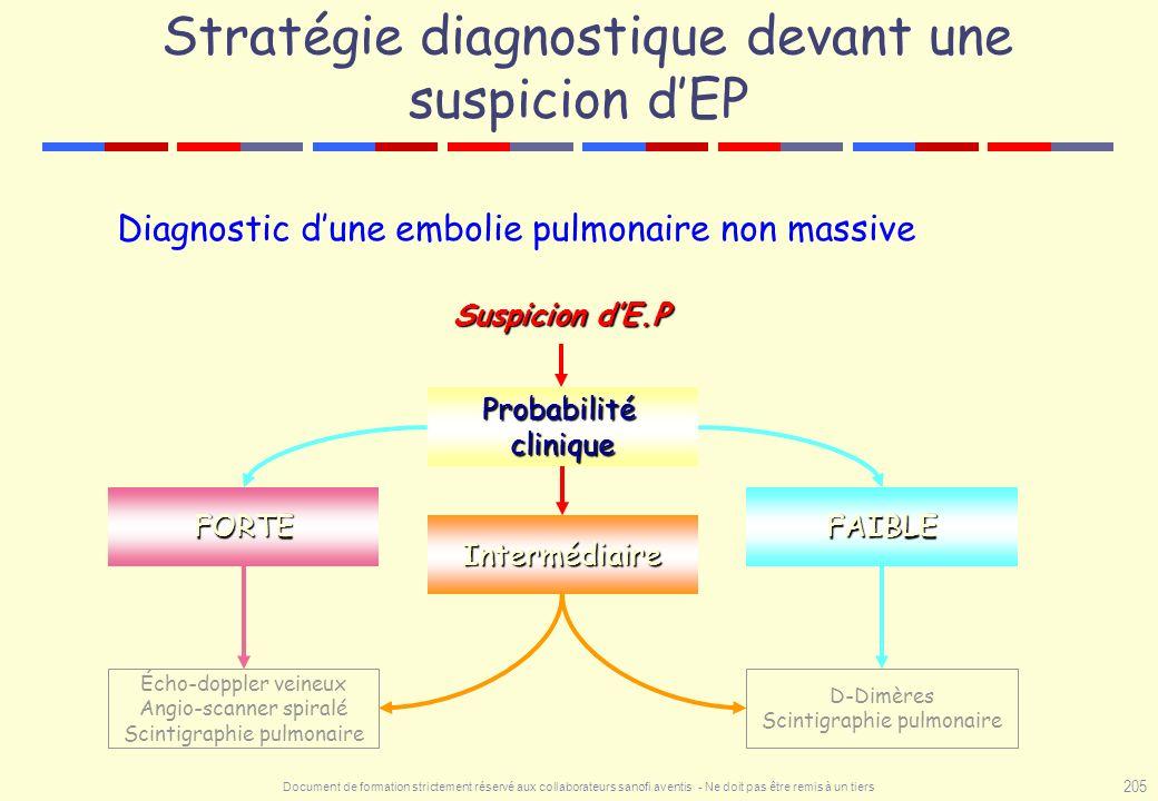 Document de formation strictement réservé aux collaborateurs sanofi aventis - Ne doit pas être remis à un tiers 205 Diagnostic dune embolie pulmonaire
