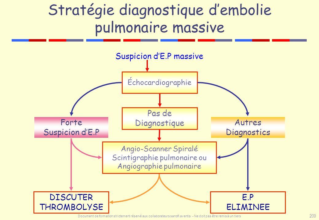 Document de formation strictement réservé aux collaborateurs sanofi aventis - Ne doit pas être remis à un tiers 209 Stratégie diagnostique dembolie pu