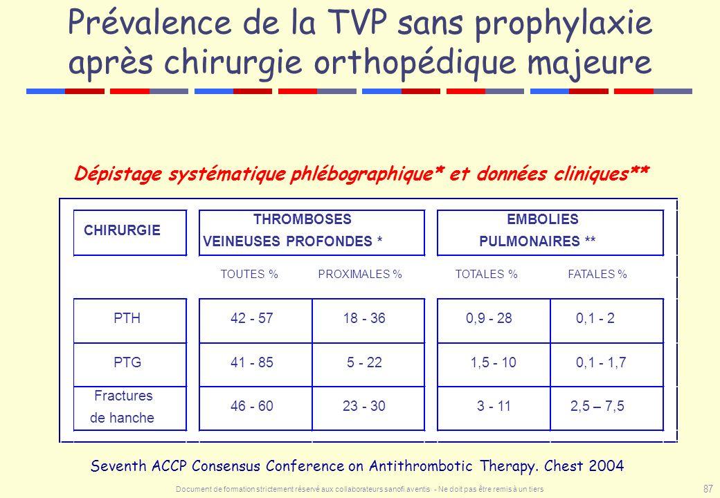 Document de formation strictement réservé aux collaborateurs sanofi aventis - Ne doit pas être remis à un tiers 87 Prévalence de la TVP sans prophylax
