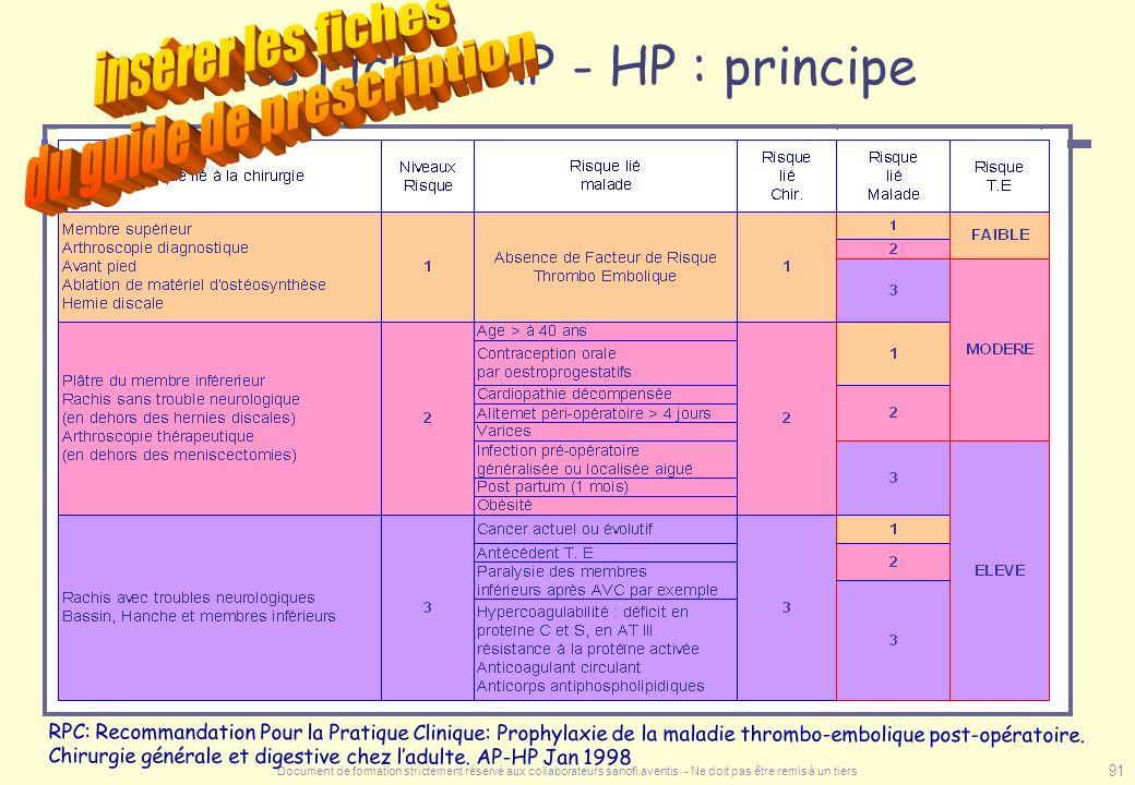 Document de formation strictement réservé aux collaborateurs sanofi aventis - Ne doit pas être remis à un tiers 91 Les Fiches AP - HP : principe RPC: