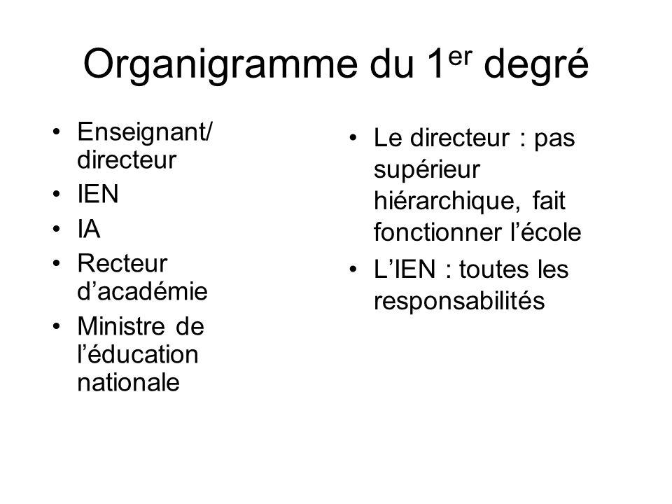Organigramme du 1 er degré Le directeur : pas supérieur hiérarchique, fait fonctionner lécole LIEN : toutes les responsabilités Enseignant/ directeur