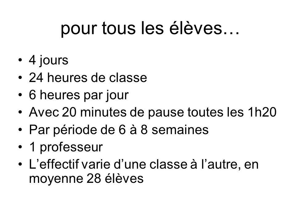 pour tous les élèves… 4 jours 24 heures de classe 6 heures par jour Avec 20 minutes de pause toutes les 1h20 Par période de 6 à 8 semaines 1 professeu
