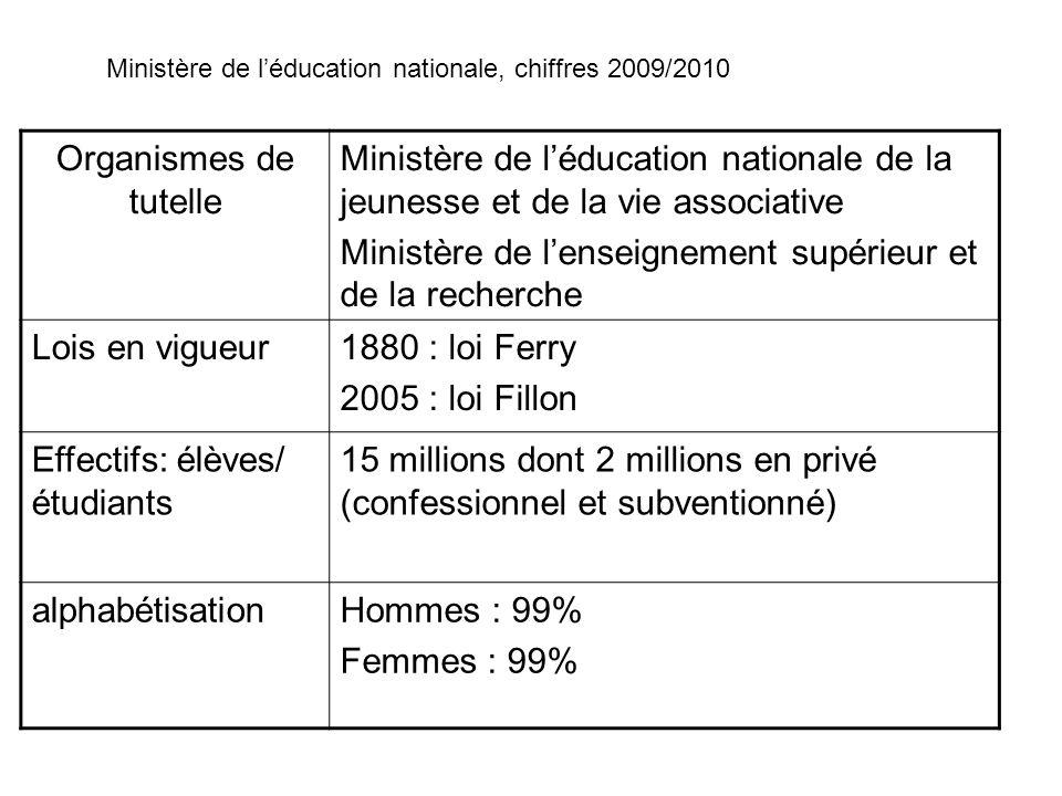Obligation scolaire6 à 16 ans, instruction à la maison admise (pour 1,5millions des jeunes de 6 à 16 ans) Élèves scolarisés13,5millions Dans le primaire : 6,4millions Dans le secondaire : 4,63millions+331 000 apprentis Dans le supérieur : 2,23millions Pourcentage de diplômés Dans le secondaire : 41,2% des français Dans le supérieur : 19,9%