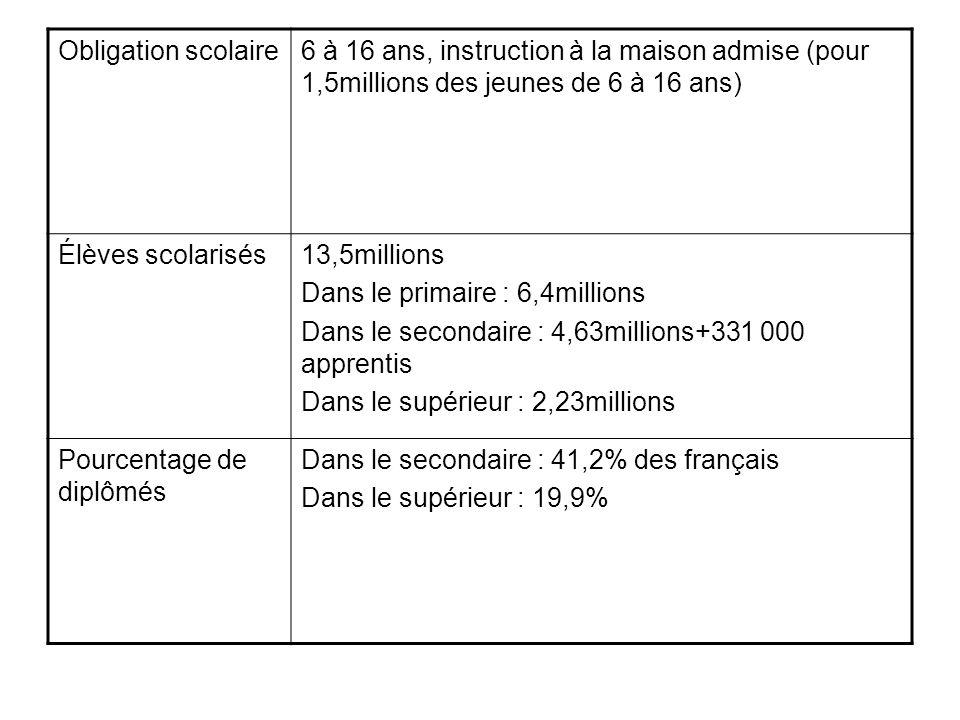 Obligation scolaire6 à 16 ans, instruction à la maison admise (pour 1,5millions des jeunes de 6 à 16 ans) Élèves scolarisés13,5millions Dans le primai