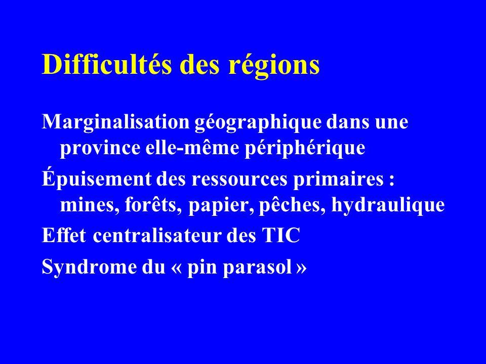 Difficultés des régions Marginalisation géographique dans une province elle-même périphérique Épuisement des ressources primaires : mines, forêts, papier, pêches, hydraulique Effet centralisateur des TIC Syndrome du « pin parasol »