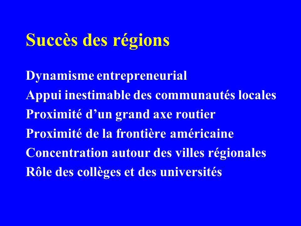Succès des régions Dynamisme entrepreneurial Appui inestimable des communautés locales Proximité dun grand axe routier Proximité de la frontière américaine Concentration autour des villes régionales Rôle des collèges et des universités