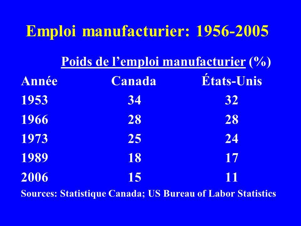 Emploi manufacturier: 1956-2005 Poids de lemploi manufacturier (%) AnnéeCanadaÉtats-Unis 1953 34 32 1966 28 28 1973 25 24 1989 18 17 2006 15 11 Sources: Statistique Canada; US Bureau of Labor Statistics