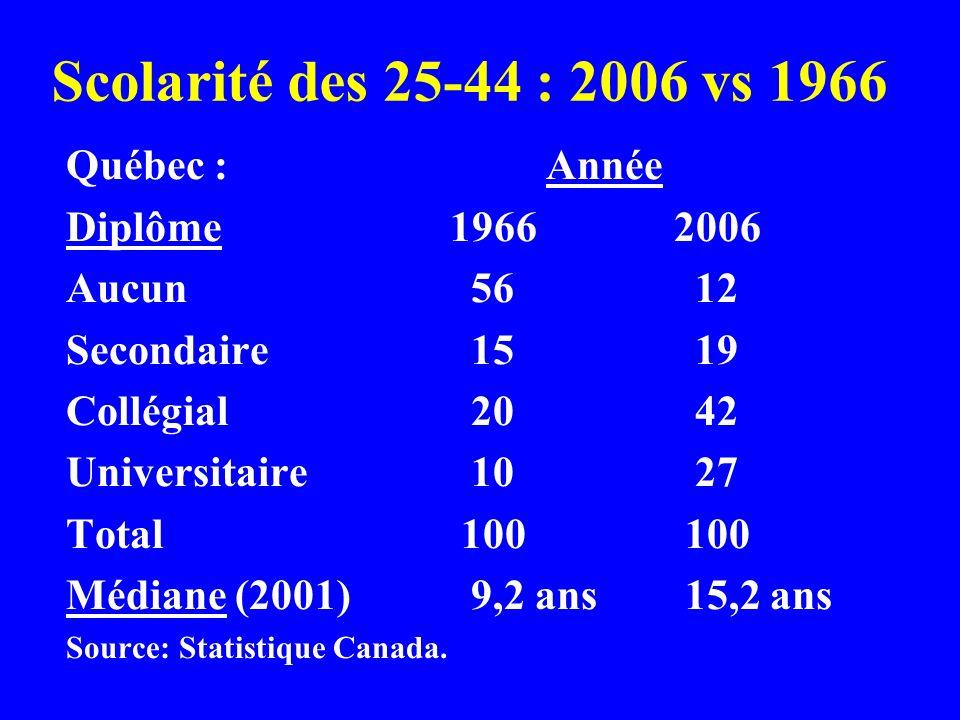 Scolarité des 25-44 : 2006 vs 1966 Québec :Année Diplôme1966 2006 Aucun 56 12 Secondaire 15 19 Collégial 20 42 Universitaire 10 27 Total 100 100 Médiane (2001) 9,2 ans 15,2 ans Source: Statistique Canada.