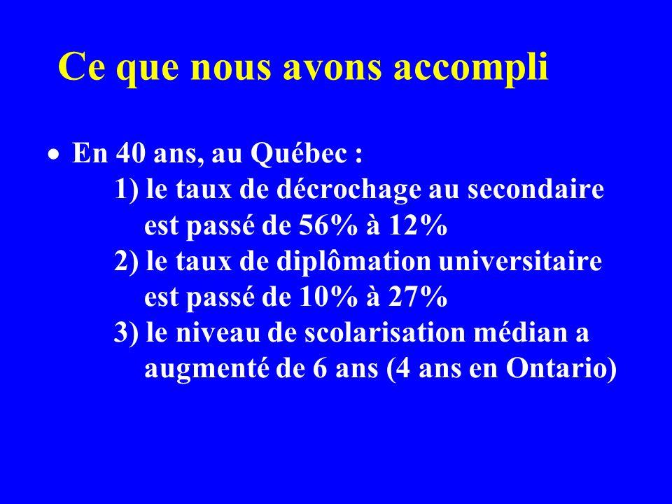 Ce que nous avons accompli En 40 ans, au Québec : 1) le taux de décrochage au secondaire est passé de 56% à 12% 2) le taux de diplômation universitaire est passé de 10% à 27% 3) le niveau de scolarisation médian a augmenté de 6 ans (4 ans en Ontario)