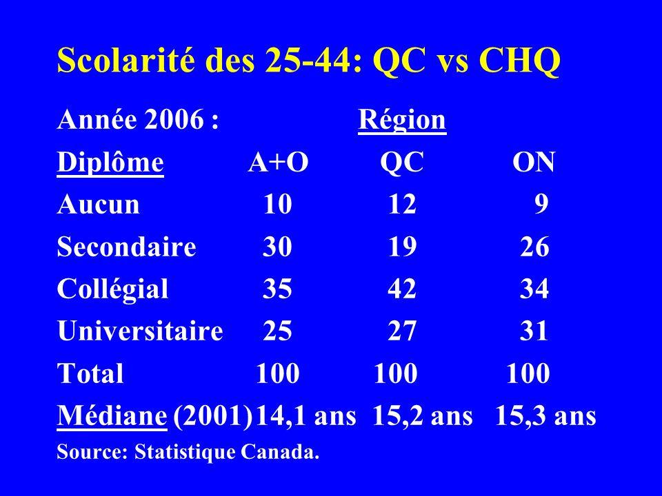 Se comparer aux autres 1) Le décrochage au secondaire au Québec est plus répandu quailleurs au Canada 2) La scolarisation universitaire au Québec est plus forte que dans lAtlantique et lOuest, mais plus faible quen Ontario 3) Cest au niveau collégial que le rendement du Québec ressort le plus favorablement 4) Cela permet au Québec davoir un niveau de scolarisation médian aussi élevé quen Ontario malgré plus de décrocheurs et moins de diplômés universitaires
