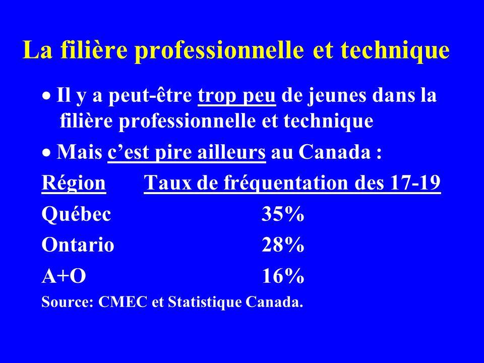 La filière professionnelle et technique Il y a peut-être trop peu de jeunes dans la filière professionnelle et technique Mais cest pire ailleurs au Canada : Région Taux de fréquentation des 17-19 Québec 35% Ontario 28% A+O 16% Source: CMEC et Statistique Canada.