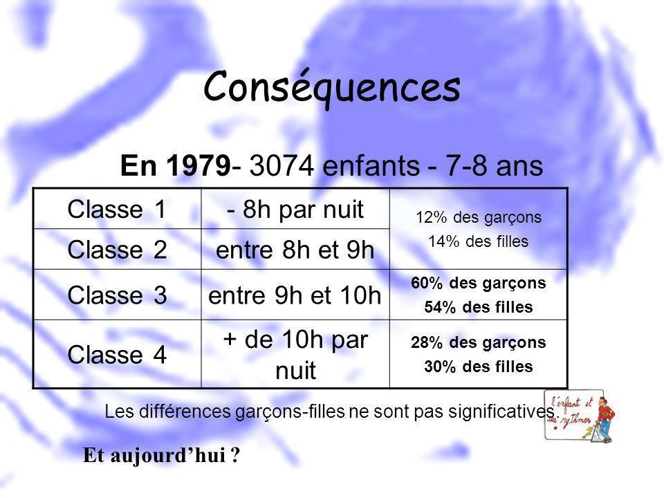 Conséquences En 1979- 3074 enfants - 7-8 ans Les différences garçons-filles ne sont pas significatives. Classe 1- 8h par nuit 12% des garçons 14% des