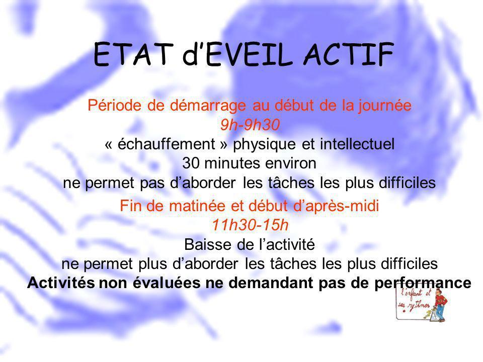 ETAT dEVEIL ACTIF Période de démarrage au début de la journée 9h-9h30 « échauffement » physique et intellectuel 30 minutes environ ne permet pas dabor
