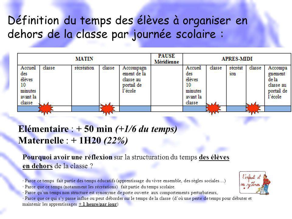 Définition du temps des élèves à organiser en dehors de la classe par journée scolaire : Elémentaire : + 50 min (+1/6 du temps) Maternelle : + 1H20 (2