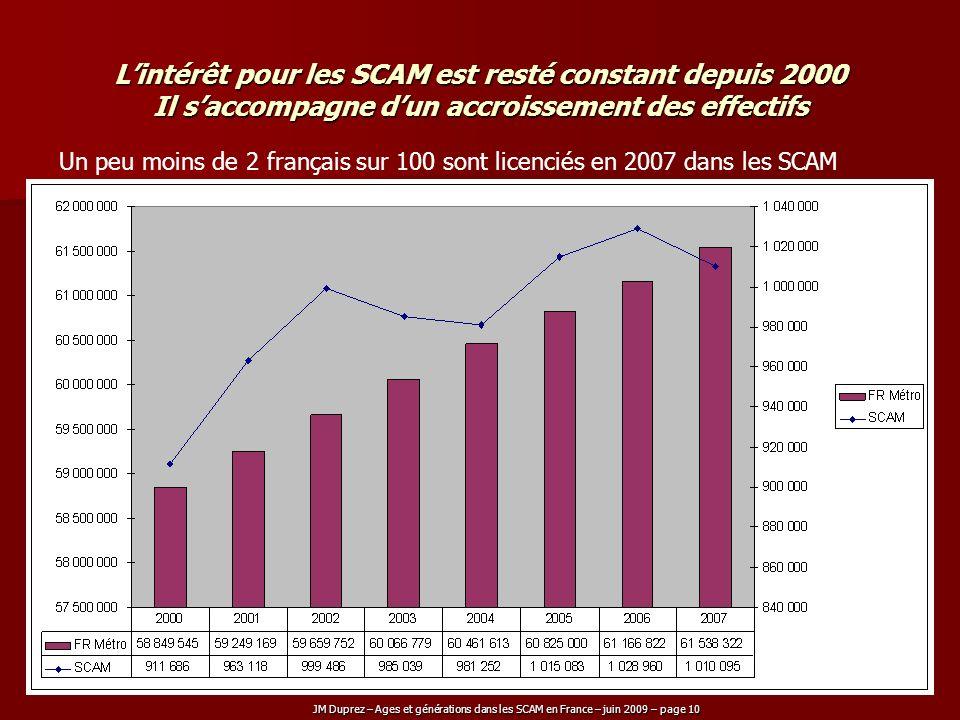 JM Duprez – Ages et générations dans les SCAM en France – juin 2009 – page 10 Lintérêt pour les SCAM est resté constant depuis 2000 Il saccompagne dun