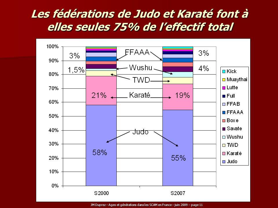 JM Duprez – Ages et générations dans les SCAM en France – juin 2009 – page 11 Les fédérations de Judo et Karaté font à elles seules 75% de leffectif t