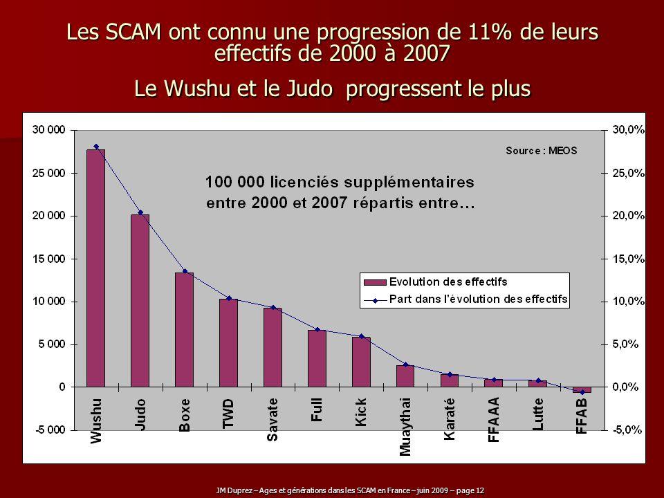 JM Duprez – Ages et générations dans les SCAM en France – juin 2009 – page 12 Les SCAM ont connu une progression de 11% de leurs effectifs de 2000 à 2