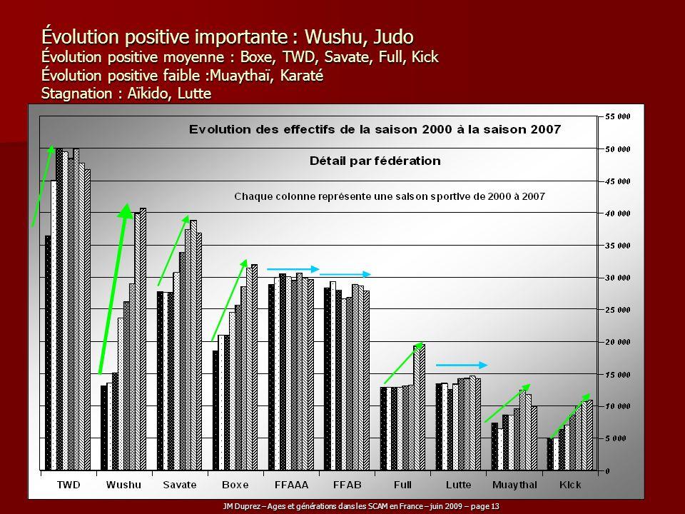 JM Duprez – Ages et générations dans les SCAM en France – juin 2009 – page 13 Évolution positive importante : Wushu, Judo Évolution positive moyenne :