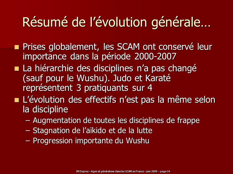 JM Duprez – Ages et générations dans les SCAM en France – juin 2009 – page 14 Résumé de lévolution générale… Prises globalement, les SCAM ont conservé