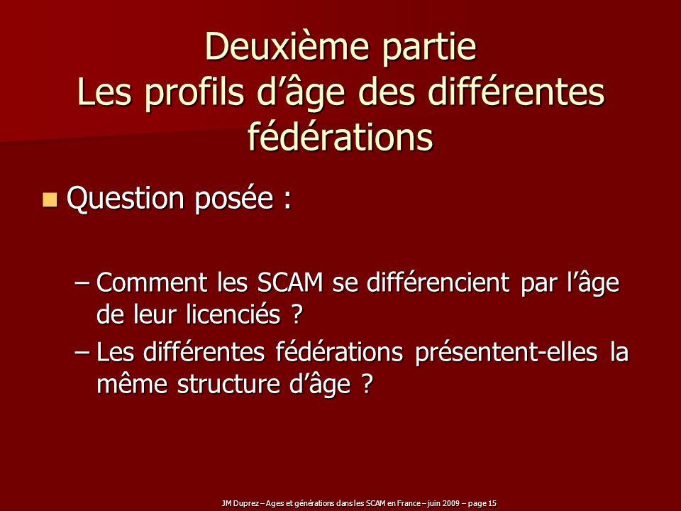JM Duprez – Ages et générations dans les SCAM en France – juin 2009 – page 15 Deuxième partie Les profils dâge des différentes fédérations Question po