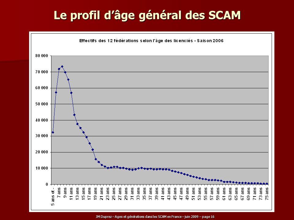 JM Duprez – Ages et générations dans les SCAM en France – juin 2009 – page 16 Le profil dâge général des SCAM