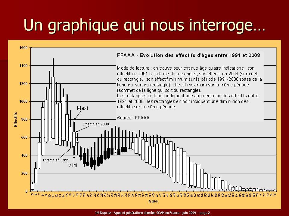 JM Duprez – Ages et générations dans les SCAM en France – juin 2009 – page 2 Un graphique qui nous interroge…