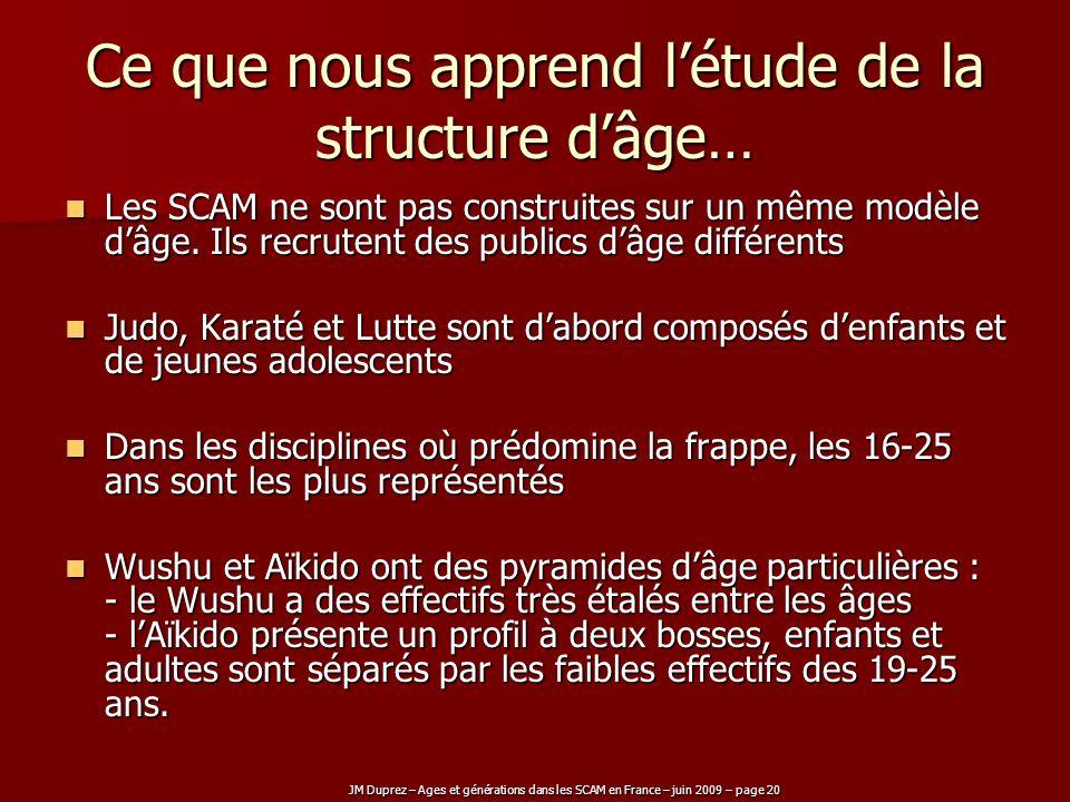 JM Duprez – Ages et générations dans les SCAM en France – juin 2009 – page 20 Ce que nous apprend létude de la structure dâge… Les SCAM ne sont pas co