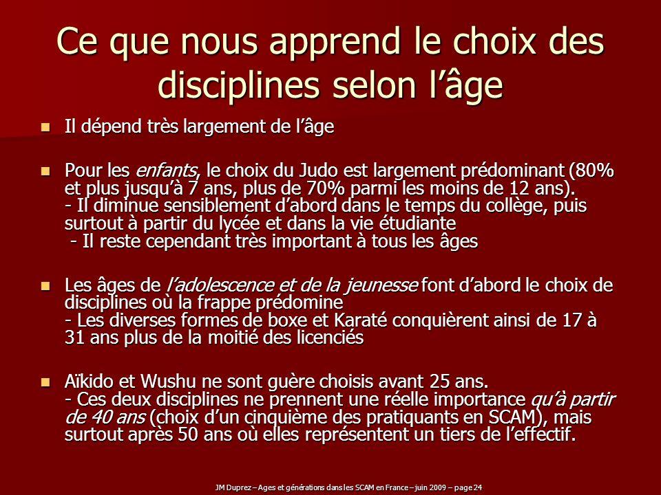 JM Duprez – Ages et générations dans les SCAM en France – juin 2009 – page 24 Ce que nous apprend le choix des disciplines selon lâge Il dépend très l