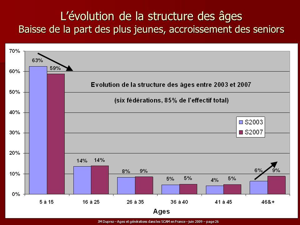 JM Duprez – Ages et générations dans les SCAM en France – juin 2009 – page 26 Lévolution de la structure des âges Baisse de la part des plus jeunes, a