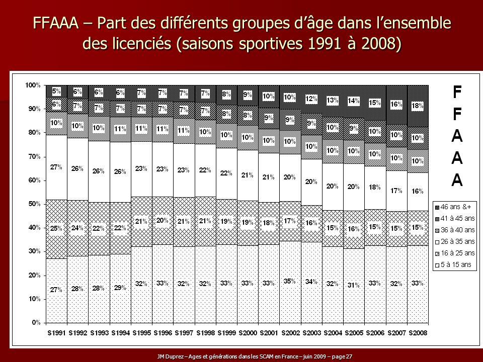 JM Duprez – Ages et générations dans les SCAM en France – juin 2009 – page 27 FFAAA – Part des différents groupes dâge dans lensemble des licenciés (s