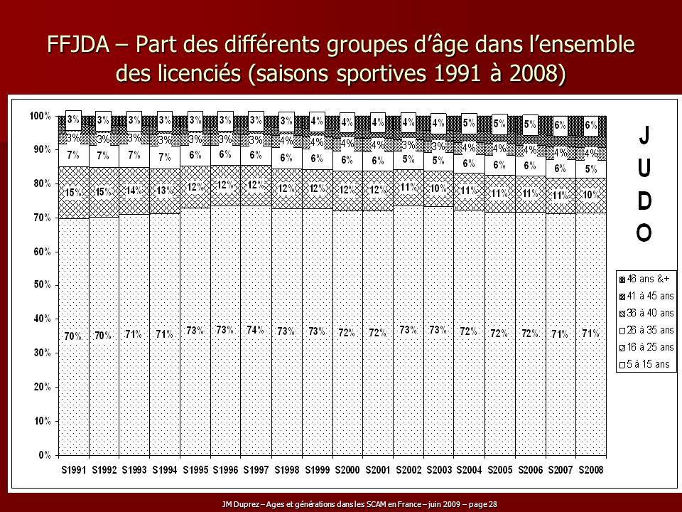 JM Duprez – Ages et générations dans les SCAM en France – juin 2009 – page 28 FFJDA – Part des différents groupes dâge dans lensemble des licenciés (s