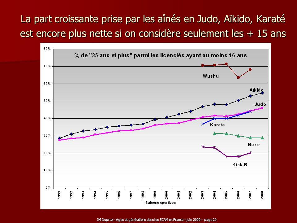 JM Duprez – Ages et générations dans les SCAM en France – juin 2009 – page 29 La part croissante prise par les aînés en Judo, Aïkido, Karaté est encor