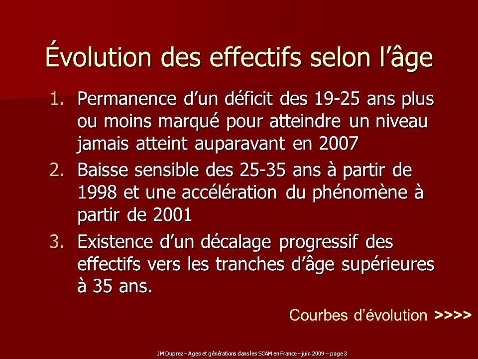 JM Duprez – Ages et générations dans les SCAM en France – juin 2009 – page 3 Évolution des effectifs selon lâge 1.Permanence dun déficit des 19-25 ans
