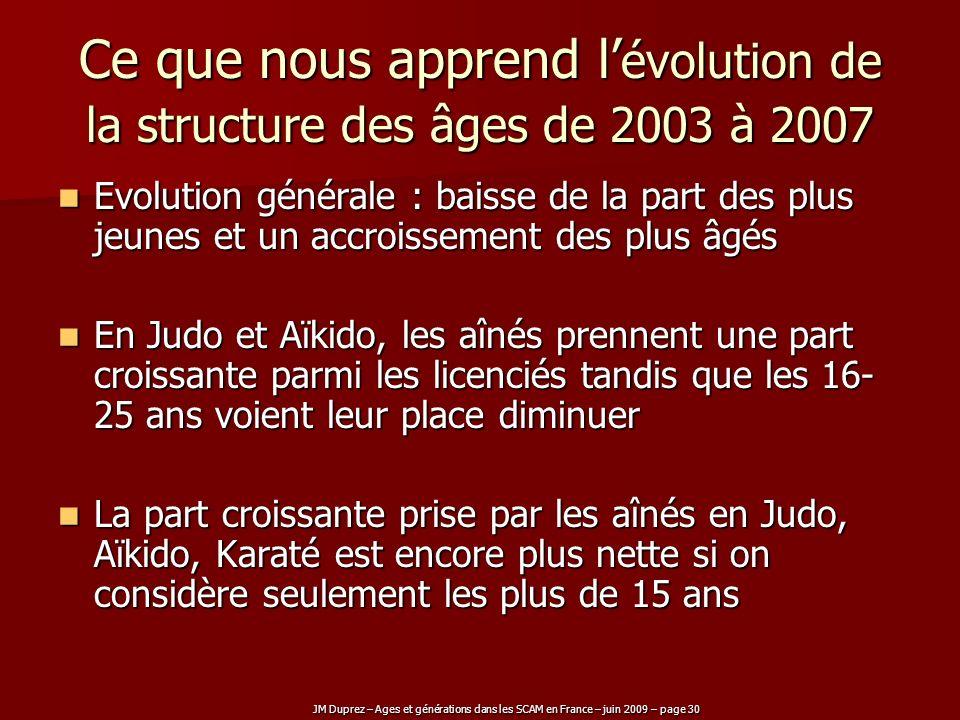 JM Duprez – Ages et générations dans les SCAM en France – juin 2009 – page 30 Ce que nous apprend l évolution de la structure des âges de 2003 à 2007