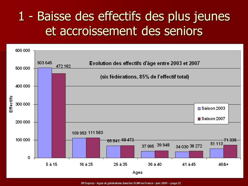 JM Duprez – Ages et générations dans les SCAM en France – juin 2009 – page 32 1 - Baisse des effectifs des plus jeunes et accroissement des seniors