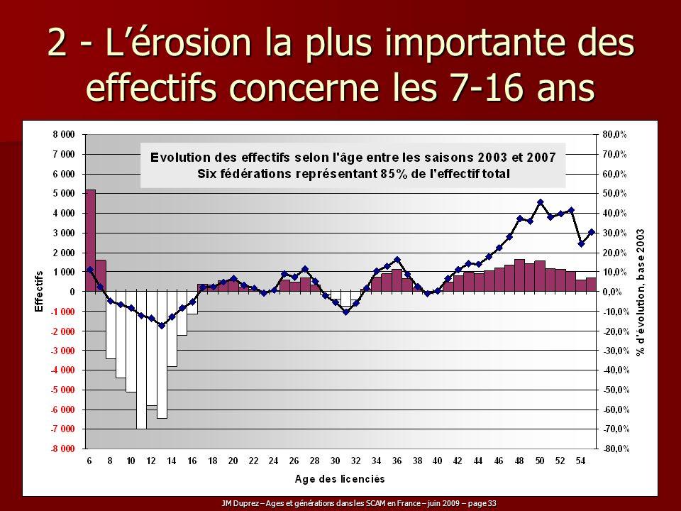 JM Duprez – Ages et générations dans les SCAM en France – juin 2009 – page 33 2 - Lérosion la plus importante des effectifs concerne les 7-16 ans