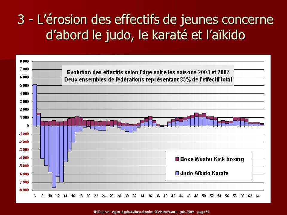 JM Duprez – Ages et générations dans les SCAM en France – juin 2009 – page 34 3 - Lérosion des effectifs de jeunes concerne dabord le judo, le karaté