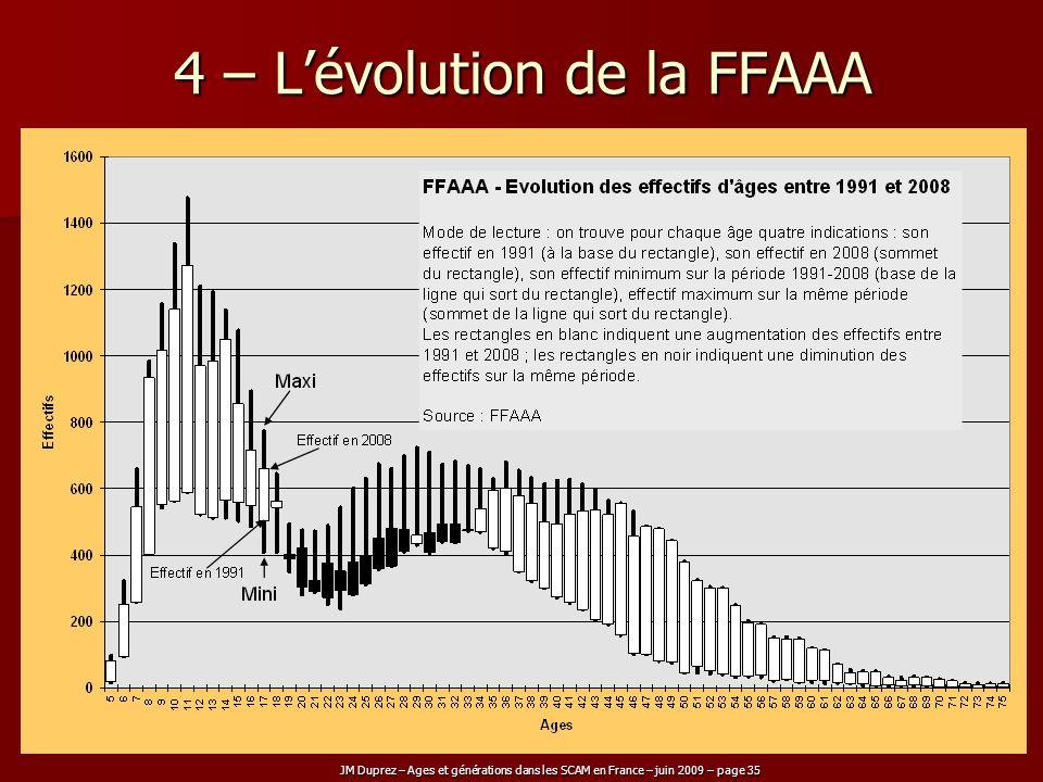 JM Duprez – Ages et générations dans les SCAM en France – juin 2009 – page 35 4 – Lévolution de la FFAAA
