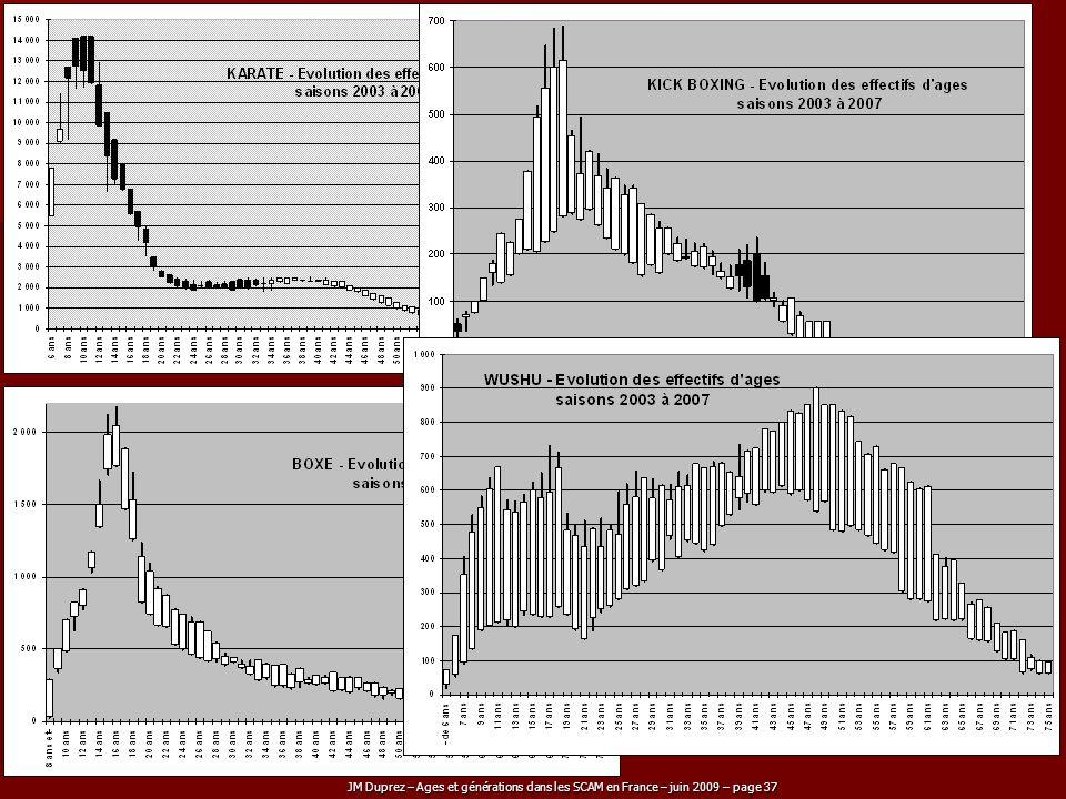 JM Duprez – Ages et générations dans les SCAM en France – juin 2009 – page 37