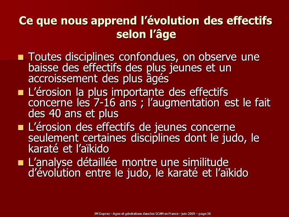 JM Duprez – Ages et générations dans les SCAM en France – juin 2009 – page 38 Ce que nous apprend lévolution des effectifs selon lâge Toutes disciplin