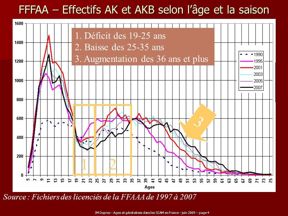 JM Duprez – Ages et générations dans les SCAM en France – juin 2009 – page 5 FFFAA – Effectifs AK et AKB selon lâge et la saison Source : Fichiers des licenciés de la FFAAA de 1990 à 2007 3 12 1.