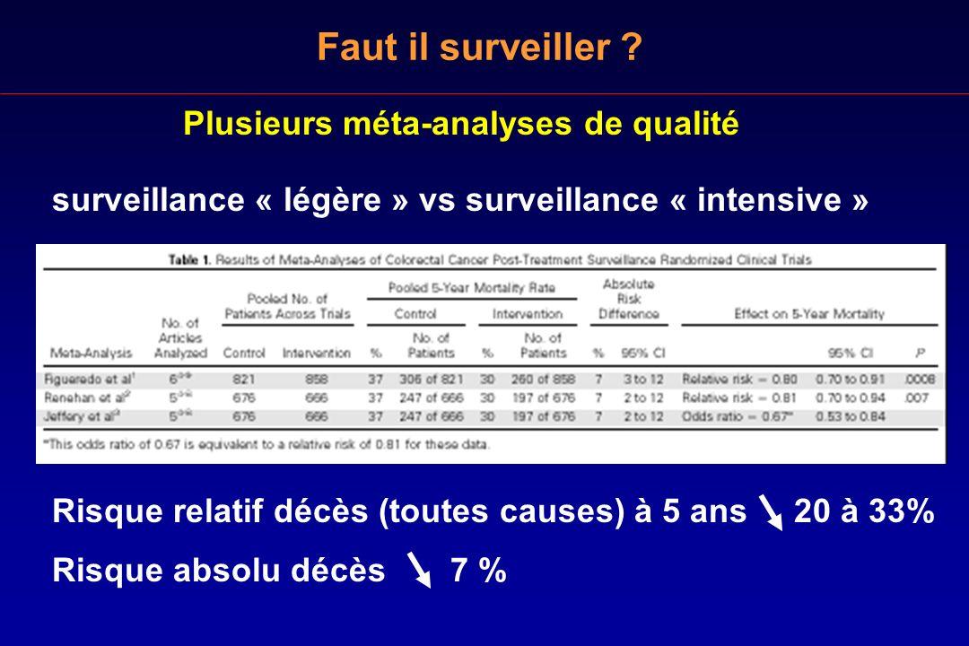 Plusieurs méta-analyses de qualité surveillance « légère » vs surveillance « intensive » Faut il surveiller ? Risque relatif décès (toutes causes) à 5