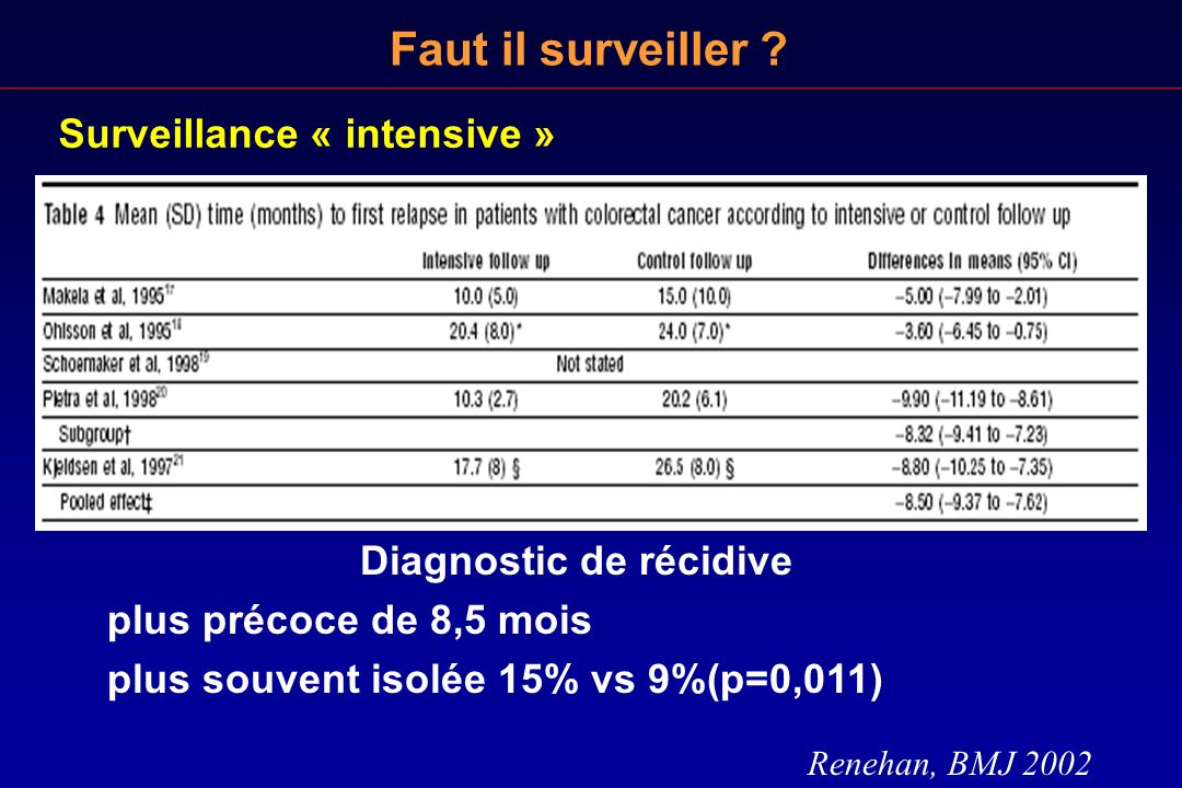 Faut il surveiller ? Surveillance « intensive » Renehan, BMJ 2002 Diagnostic de récidive plus précoce de 8,5 mois plus souvent isolée 15% vs 9%(p=0,01